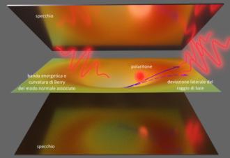 Il fascio di luce incidente è convertito in un fascio interno di polaritoni che è deviato dalla curvatura geometrica nello spazio delle bande energetiche del sistema, prima di essere riemesso come fotoni. Questa deviazione è simile a quella causata dal campo magnetico su elettroni in movimento, pur avendo i polaritoni carica elettrica totale nulla. Crediti: gli autori.