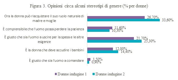 Figura 3 - Opinioni circa alcuni stereotipi di genere (% per donne)